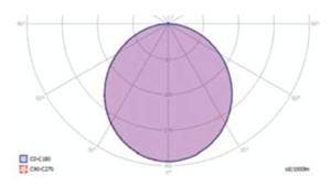 PanelPro_Fotometrik